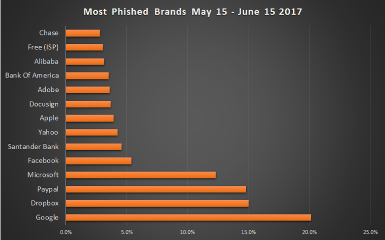 Top phished brands