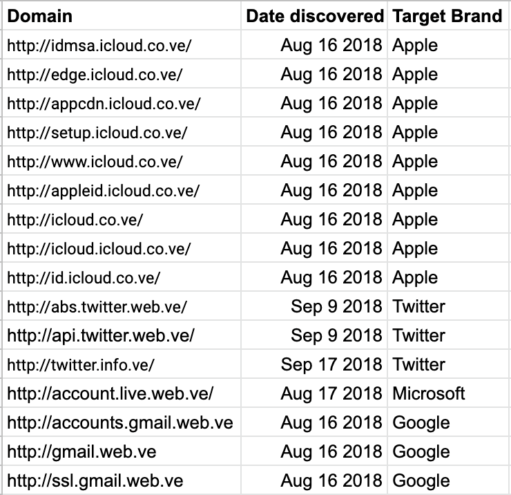 Phishing domains associated with franklopezsystem@gmail.com