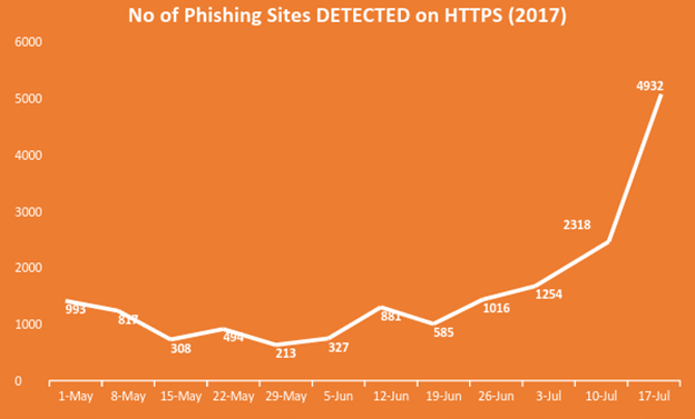 Myth Busted: Https Protects Against Phishing Attacks