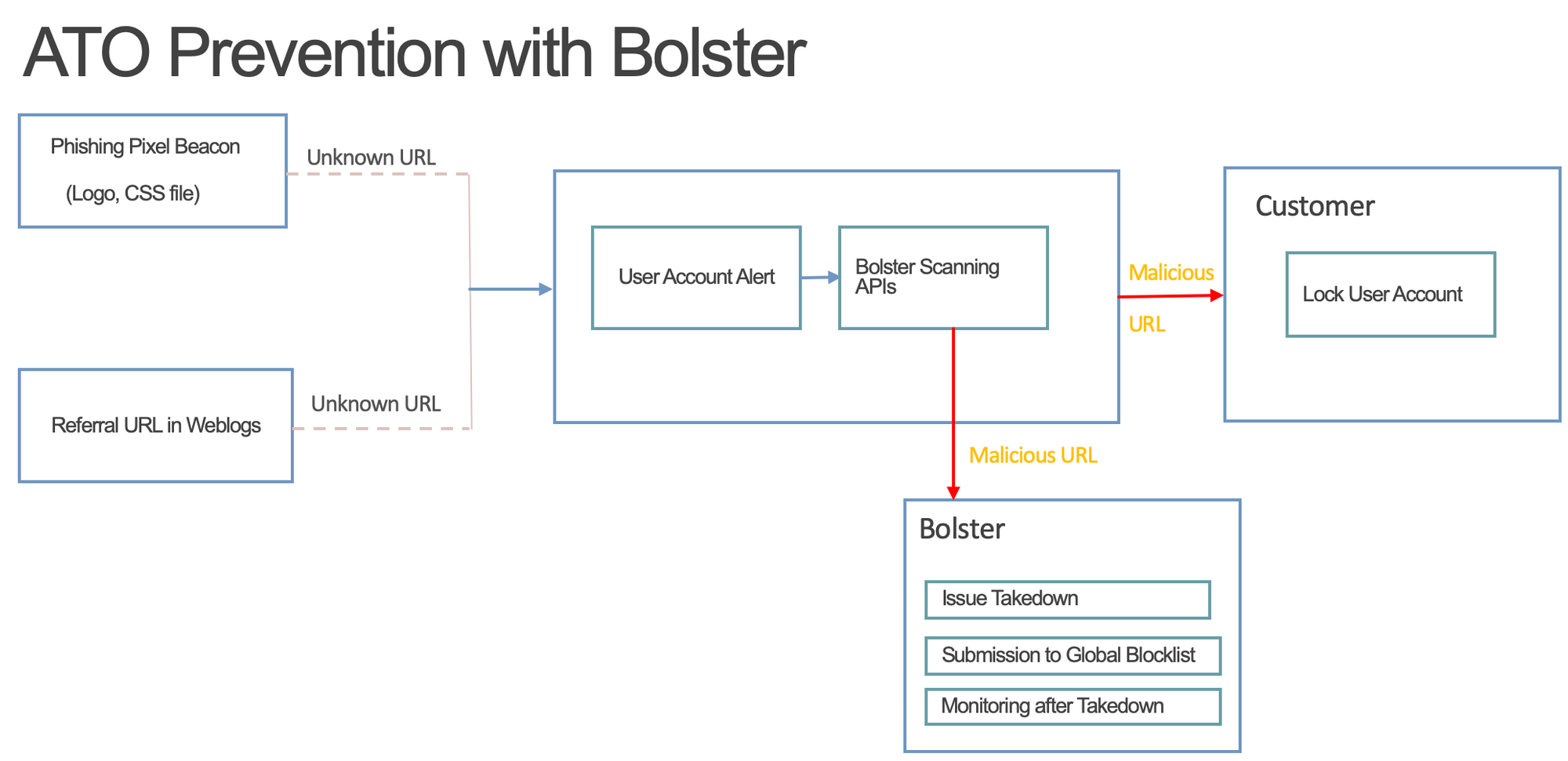 Real-time Account Takeover (ATO) Prevention